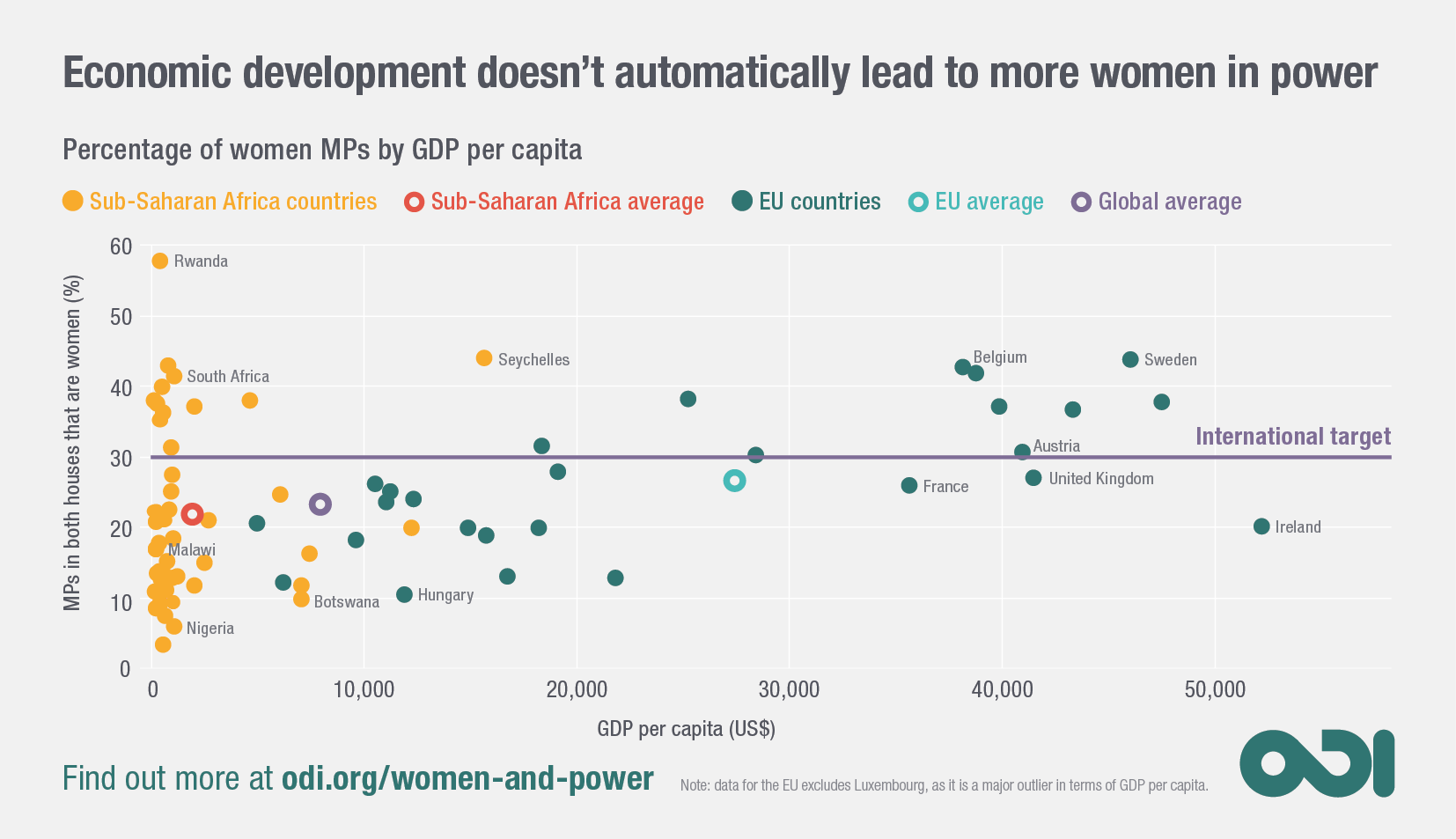 Infographic: economic development doesn't always lead to more women in power