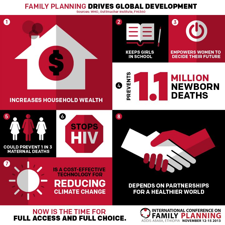 Family planning and MDGs infographic