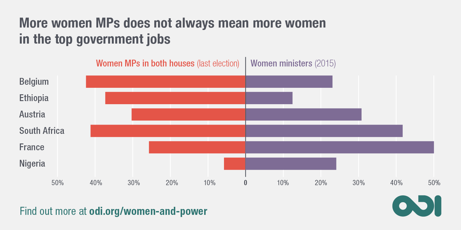 Infographic: more women MPs does not always mean more women in the top government jobs