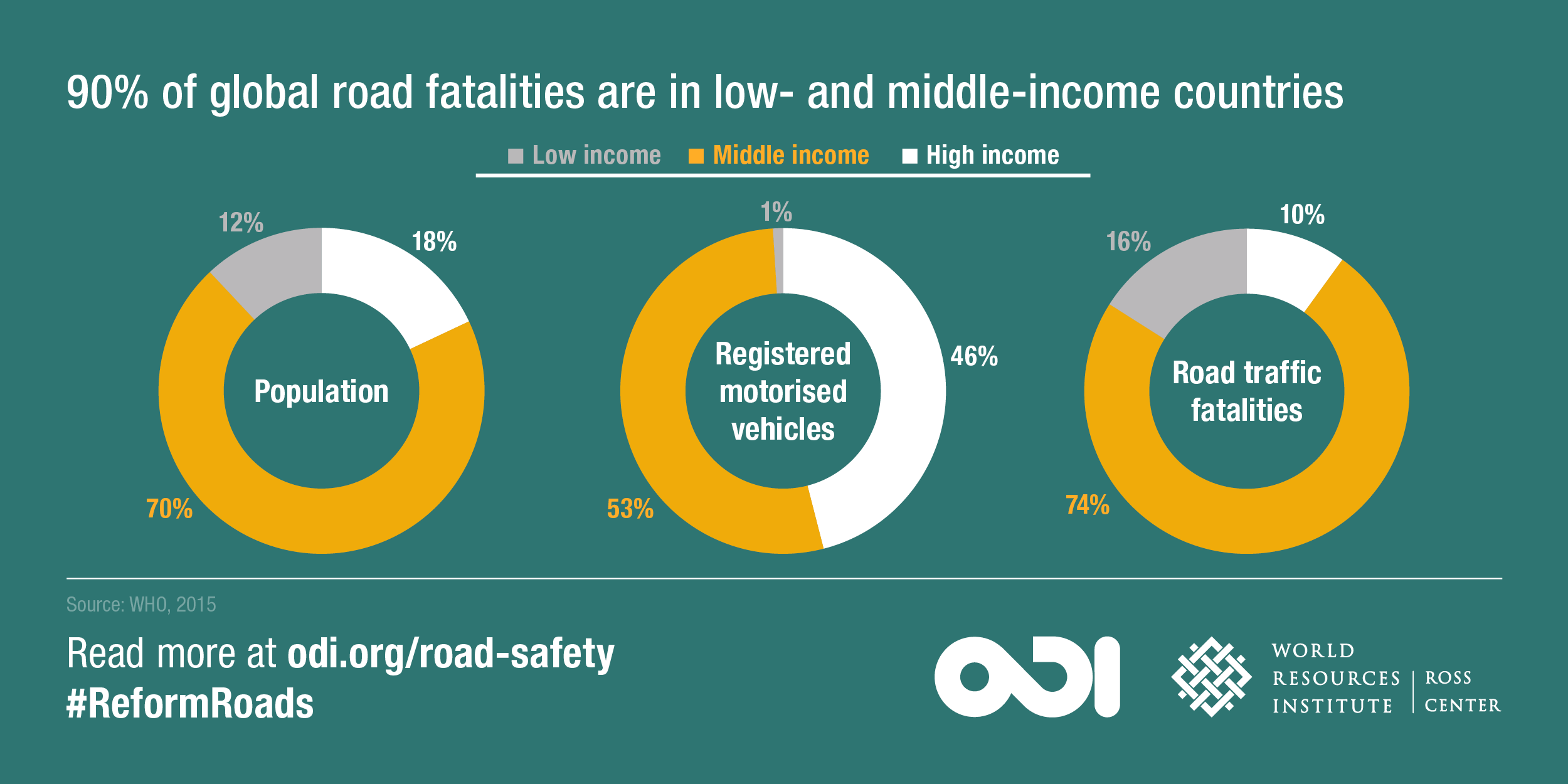 90% of global road fatalities are in low- and middle-income countries. Image: ODI and WRI