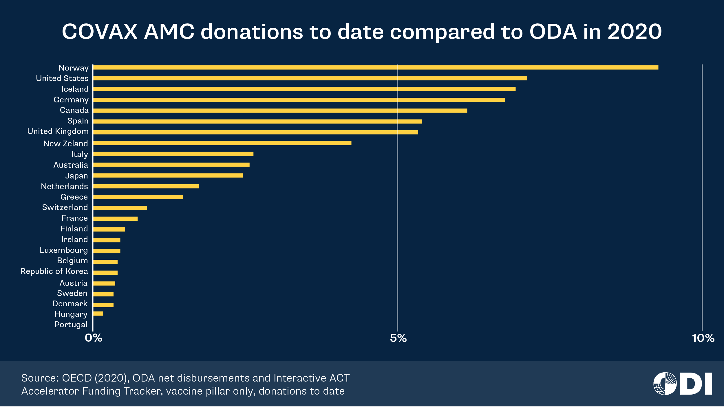 COVAX AMC donations to date compared to ODA in 2020.png