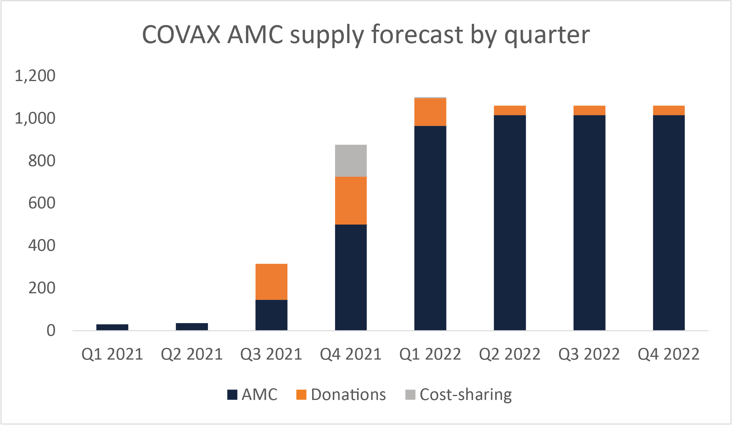 COVAX AMC supply forecast by quarter