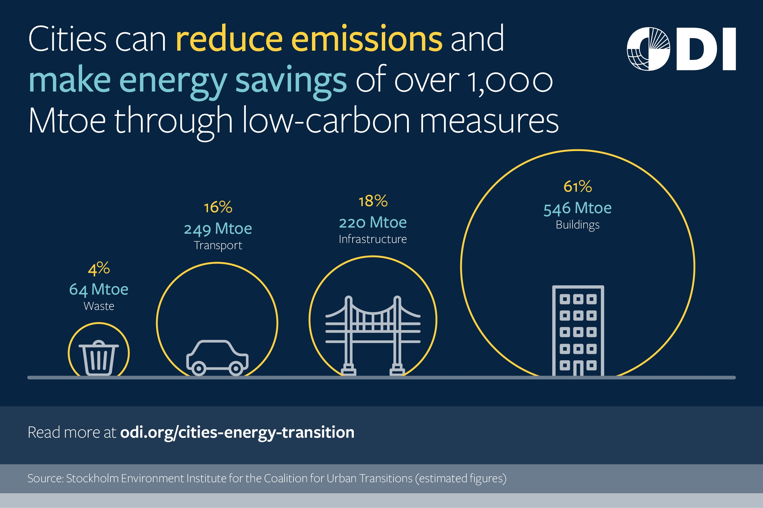 Cities can reduce emissions and make energy savings of over 1,000 Mtoe through low-carbon measures.