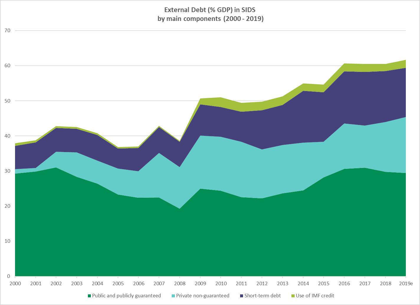 External debt in SIDS
