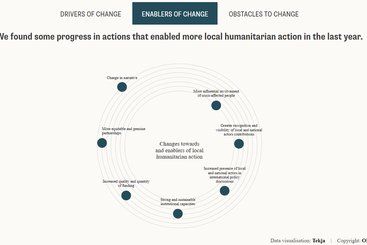 How is the humanitarian system adapting to support local humanitarian action in the Covid-19 context?