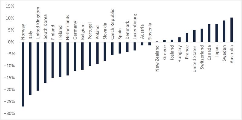 Figure 3: Change in HHI values between 2013–2018, per provider
