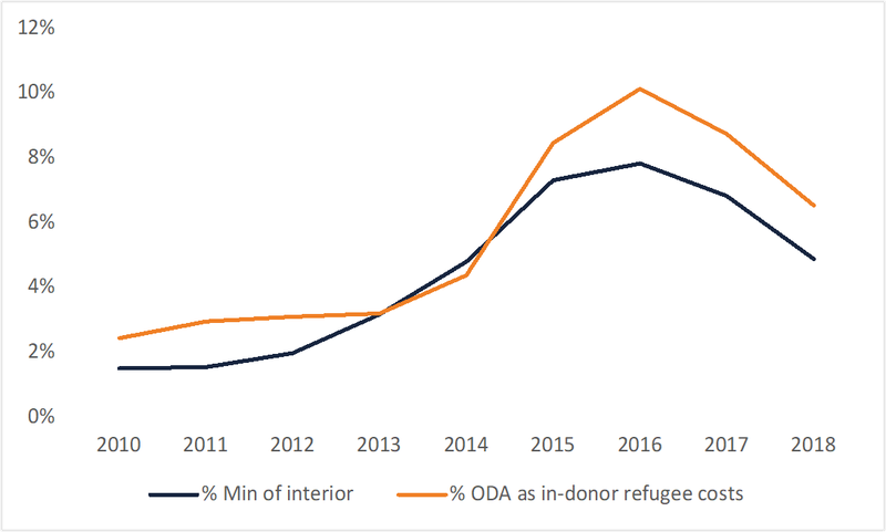 Figure 4: Tracking percentages of ODA through interior or immigration ministries alongside in-donor refugee costs