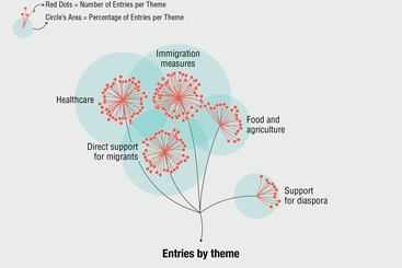 Migrant Key Workers Data Visualisation Image