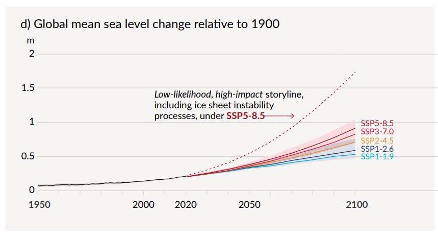 IPCC Graph.png