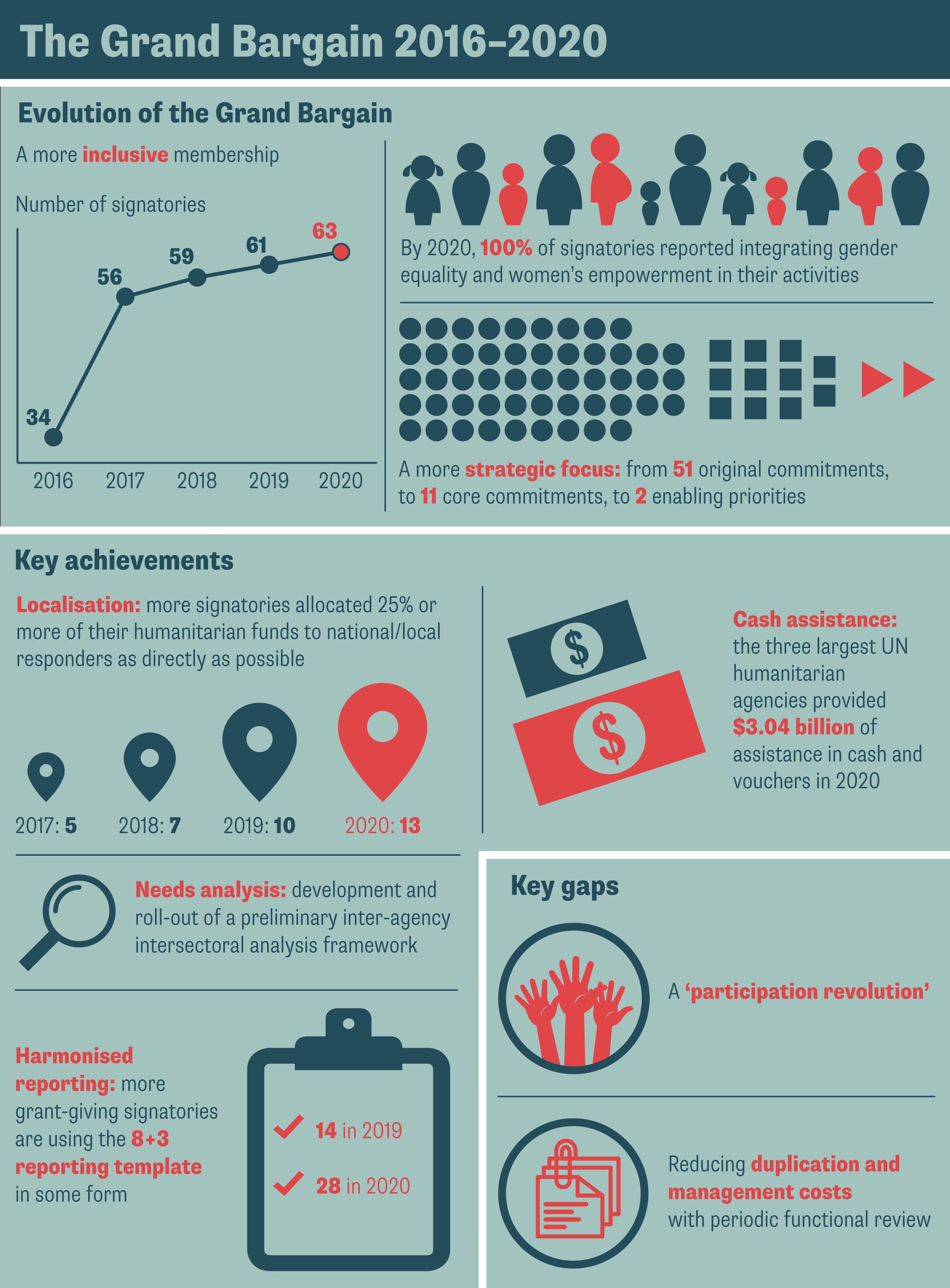 The Grand Bargain 2016–2020