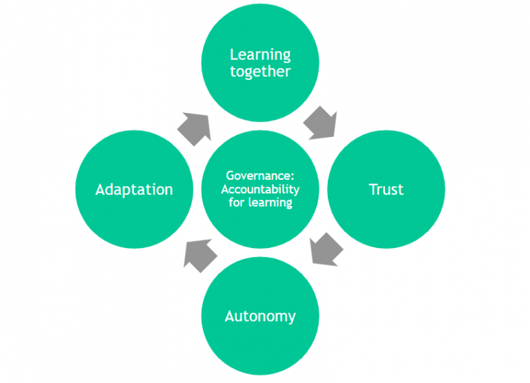 The learning systems lens