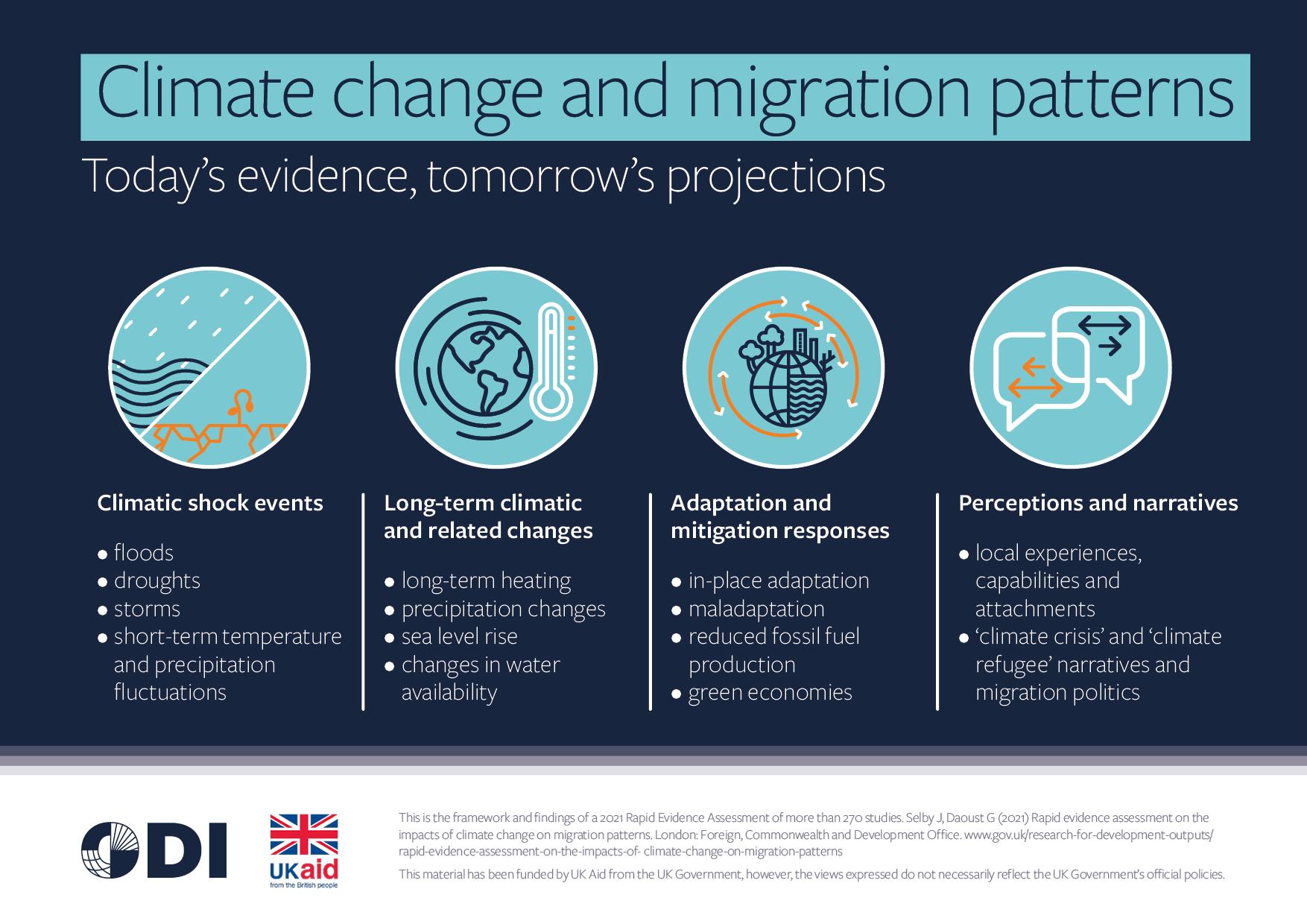 ODI_REA_climate-migration_v5.png