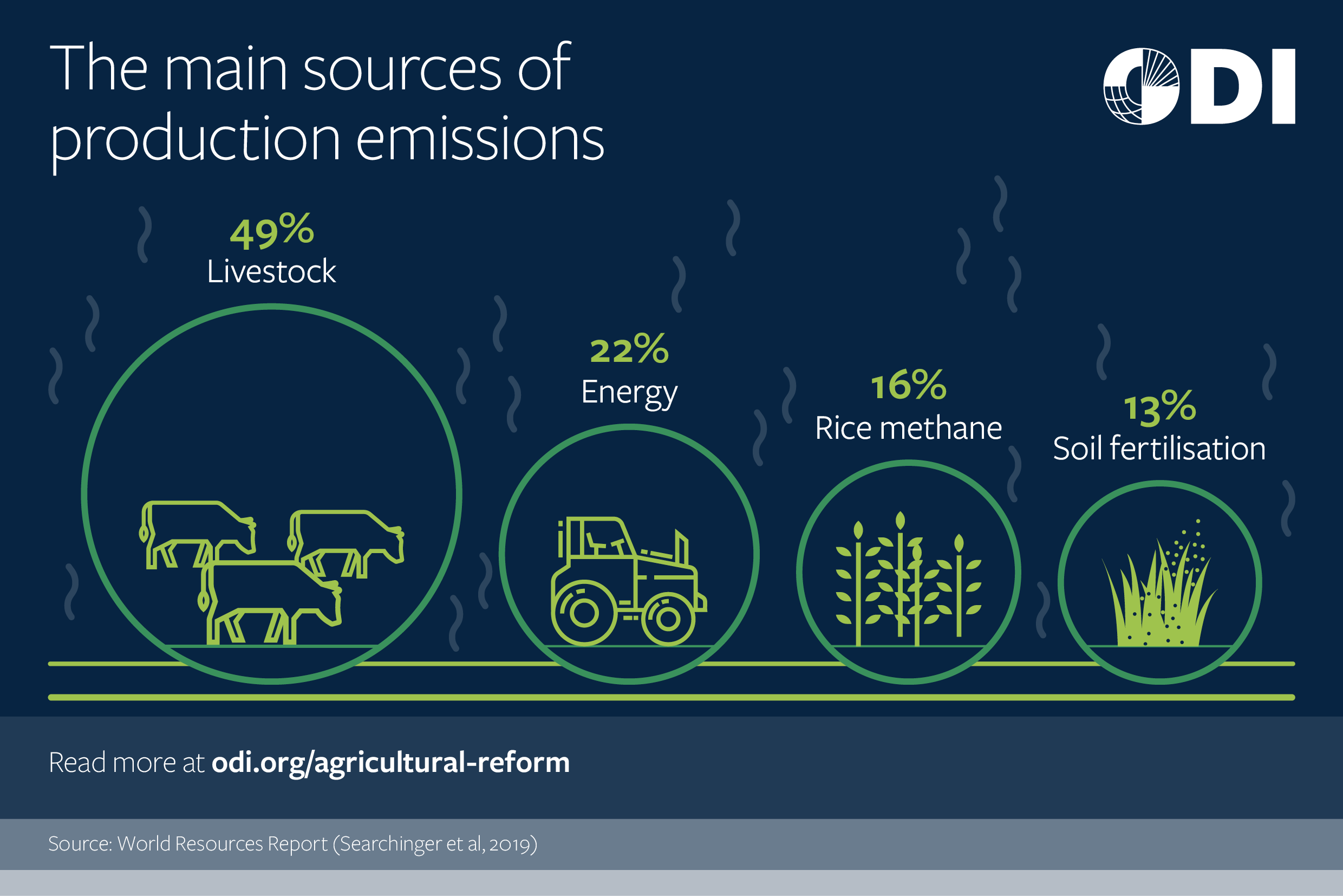 The main sources of production emissions.