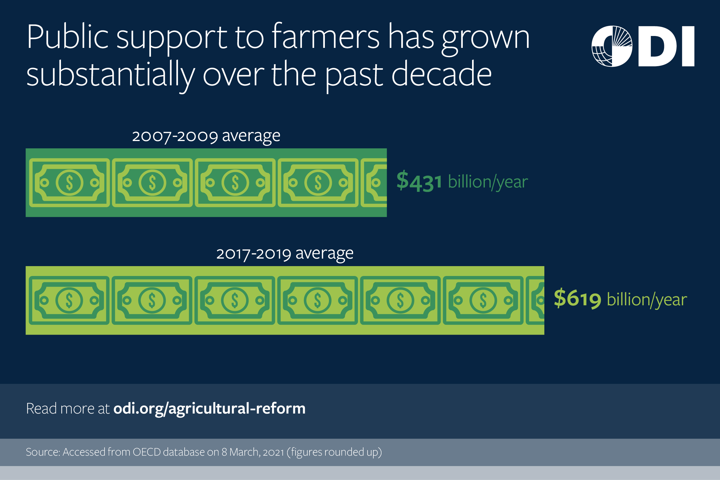 Public support to farmers has grown substantially over the past decade.