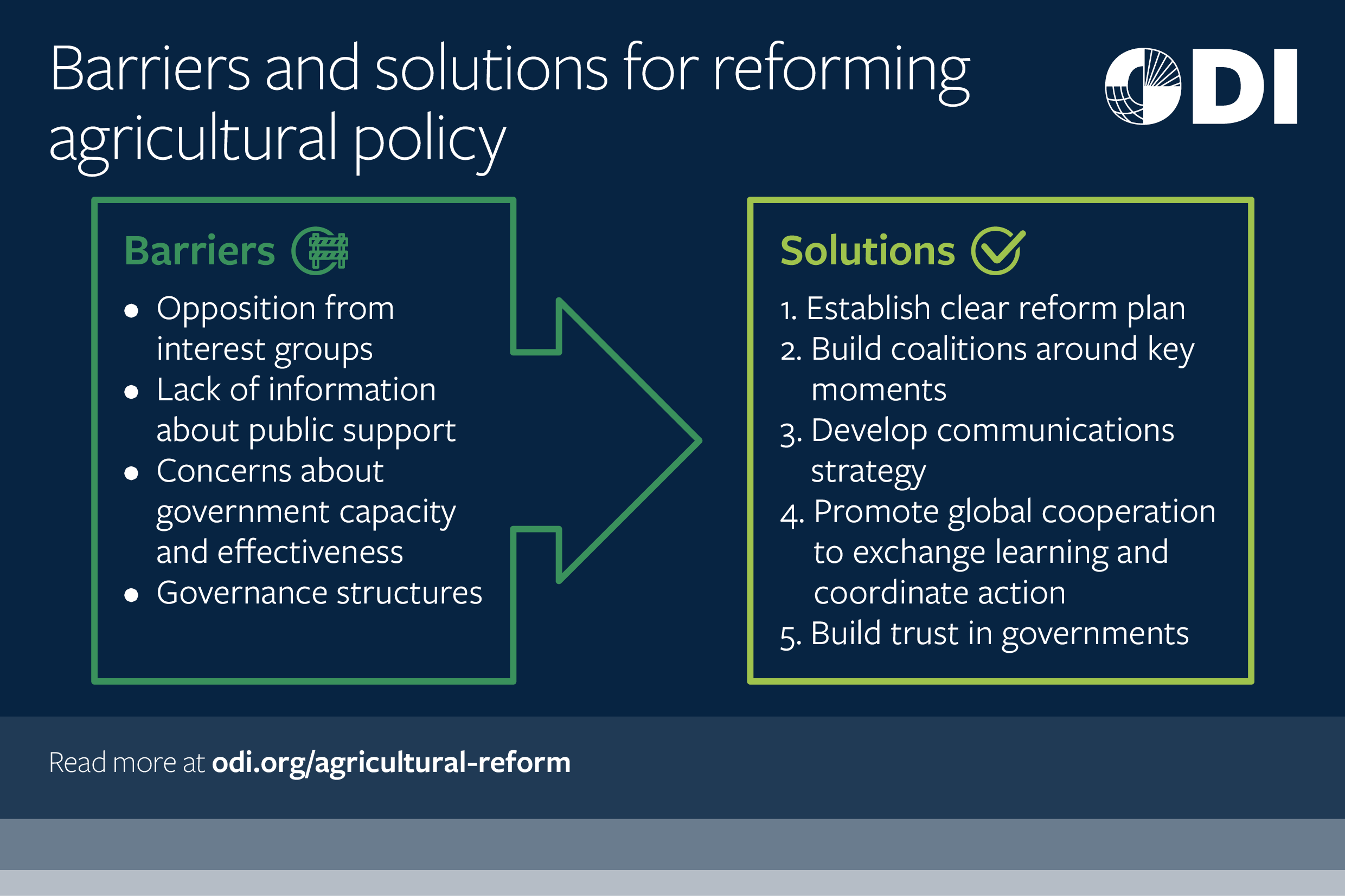 Barriers and solutions for reforming agricultural policy
