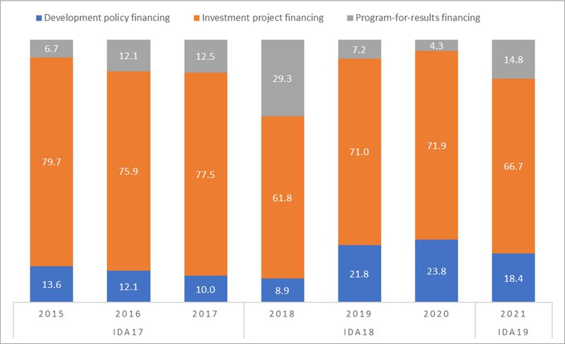 Figure 6: IDA project approvals by type of financing (percentage (%) of total). Showing the proportions for development policy financing, investment project financing and program-for-results financing.