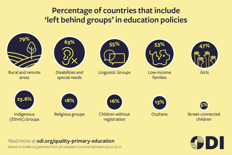 Percentage of countries that include left behind groups in education policies.png