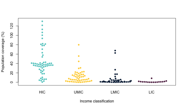 Vaccine coverage by income level