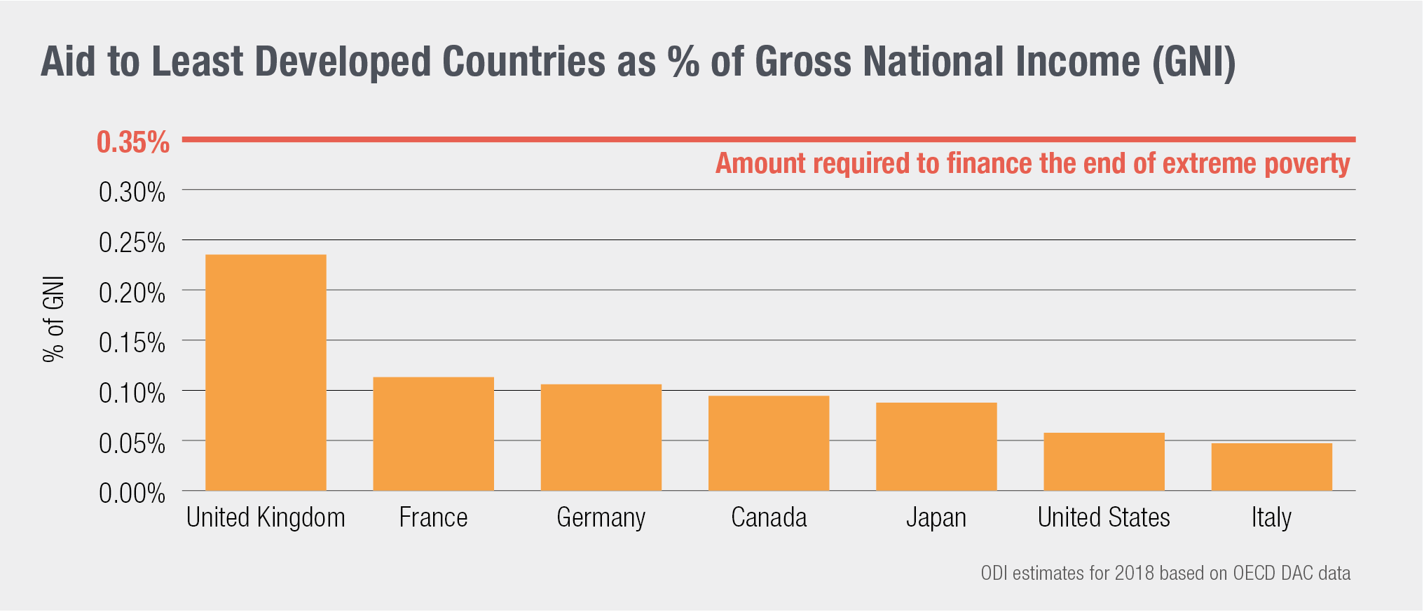 Aid to least economically developed countryside as percentage of gross national income