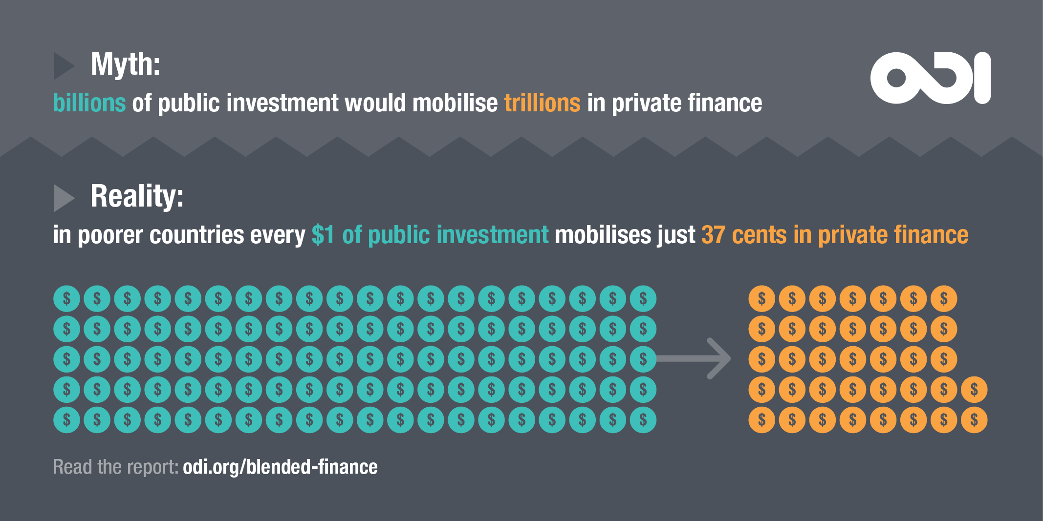 The idea that blended finance will mobilise trillions of dollars is a myth. Image: ODI