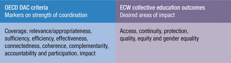 OECD DAC criteria and ECW collective education outcomes