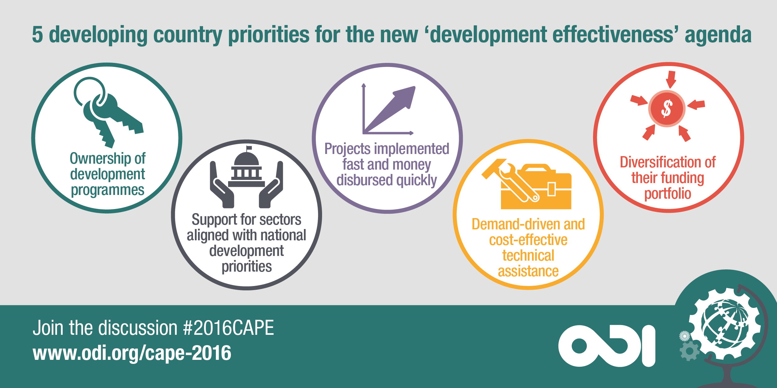 5 developing country priorities for the new 'development effectiveness' agenda
