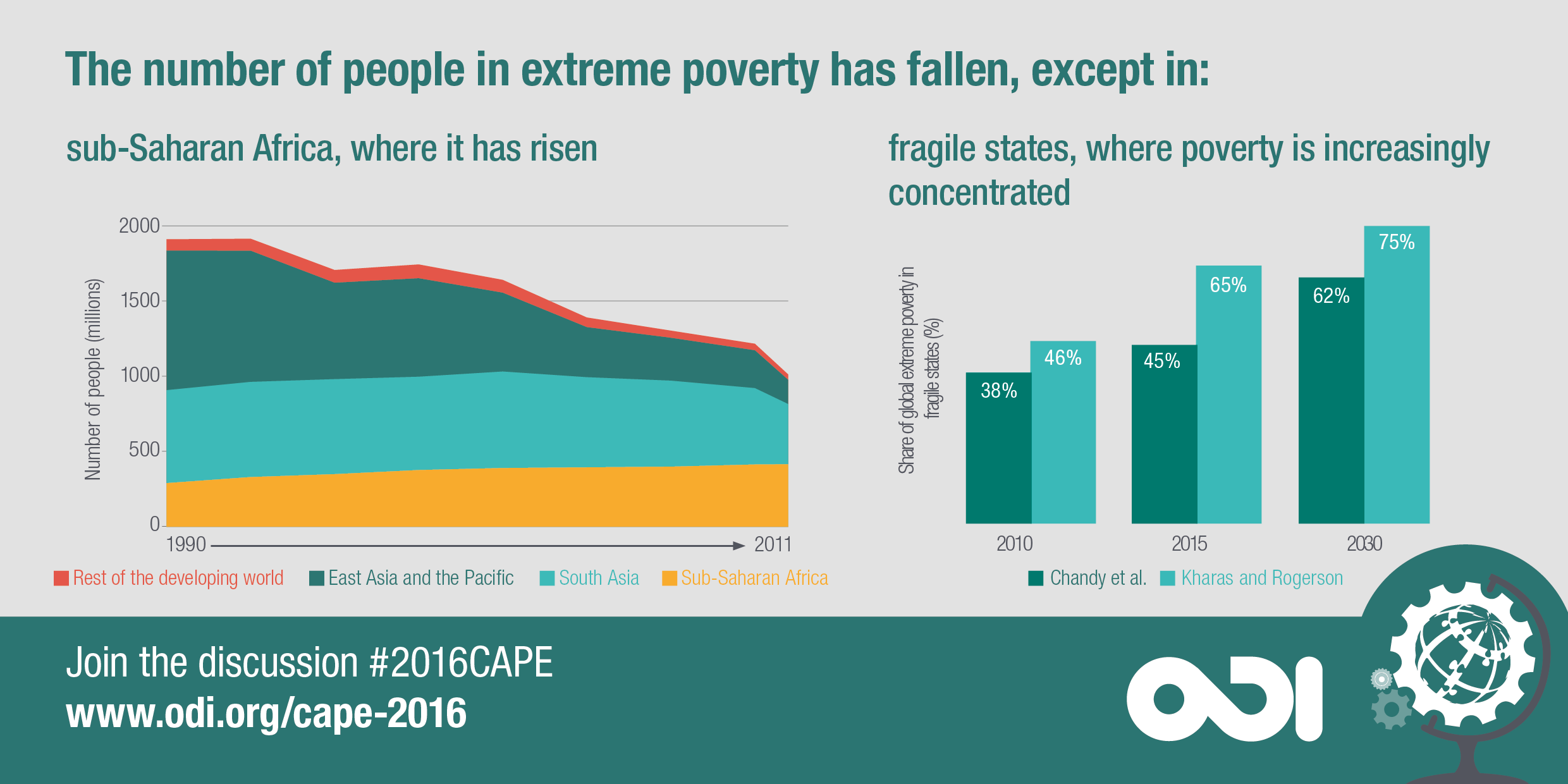 The number of people living in extreme poverty has fallen. Except in sub-Saharan Africa, where it has risen, and in fragile states, where poverty is increasingly concentrated.