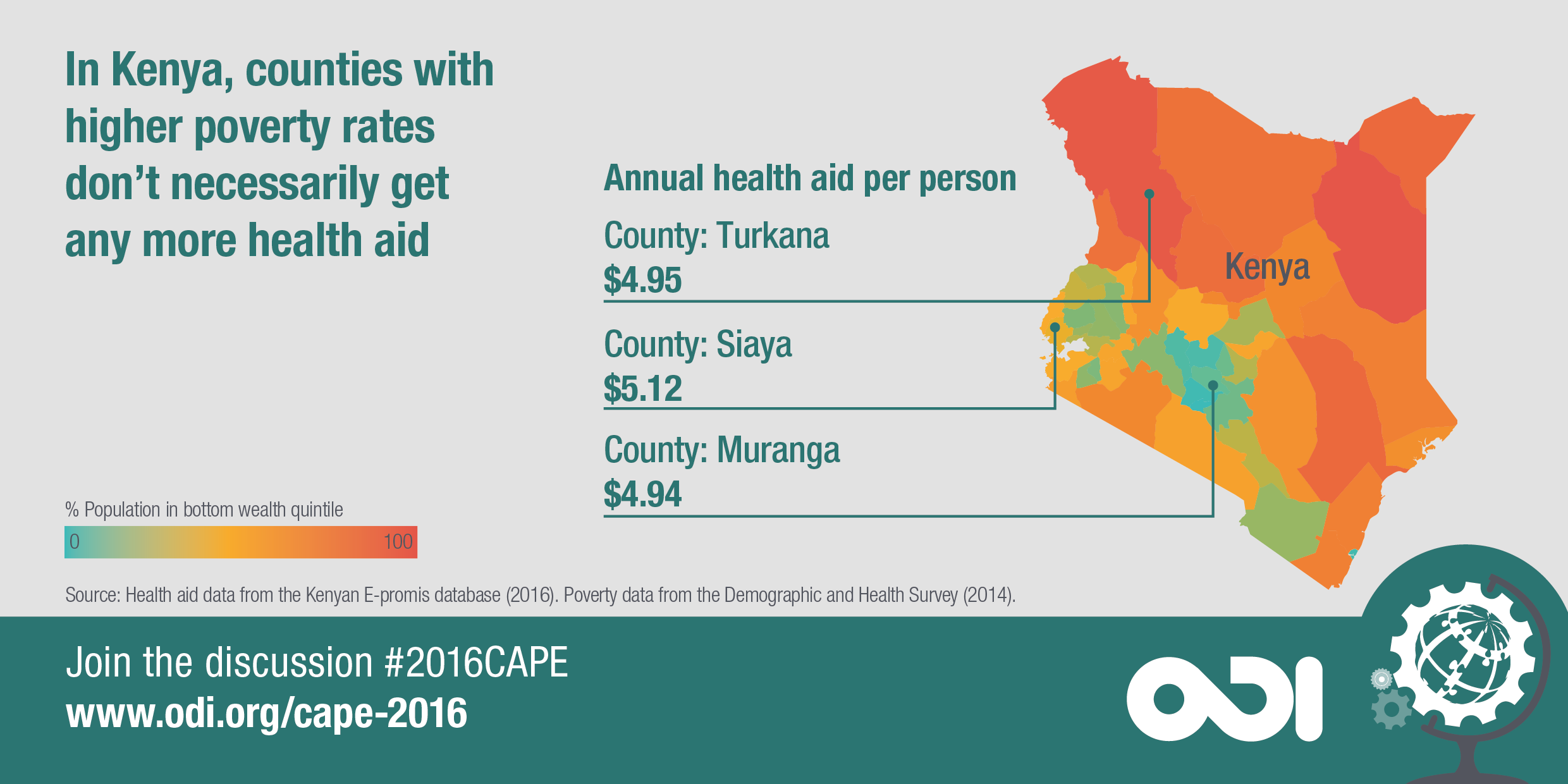 In Kenya, counties with higher poverty rates don't necessarily get more health aid.