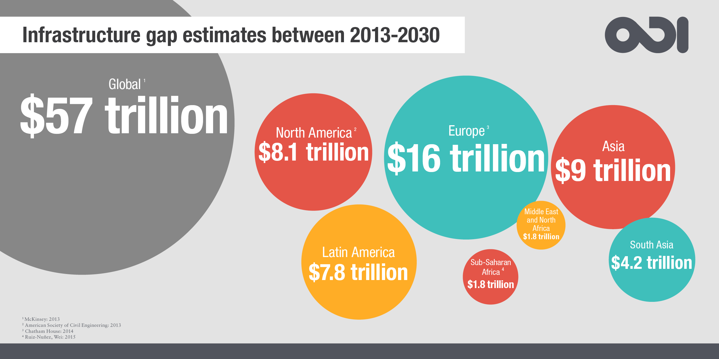 Infographic: the global infrastructure gap