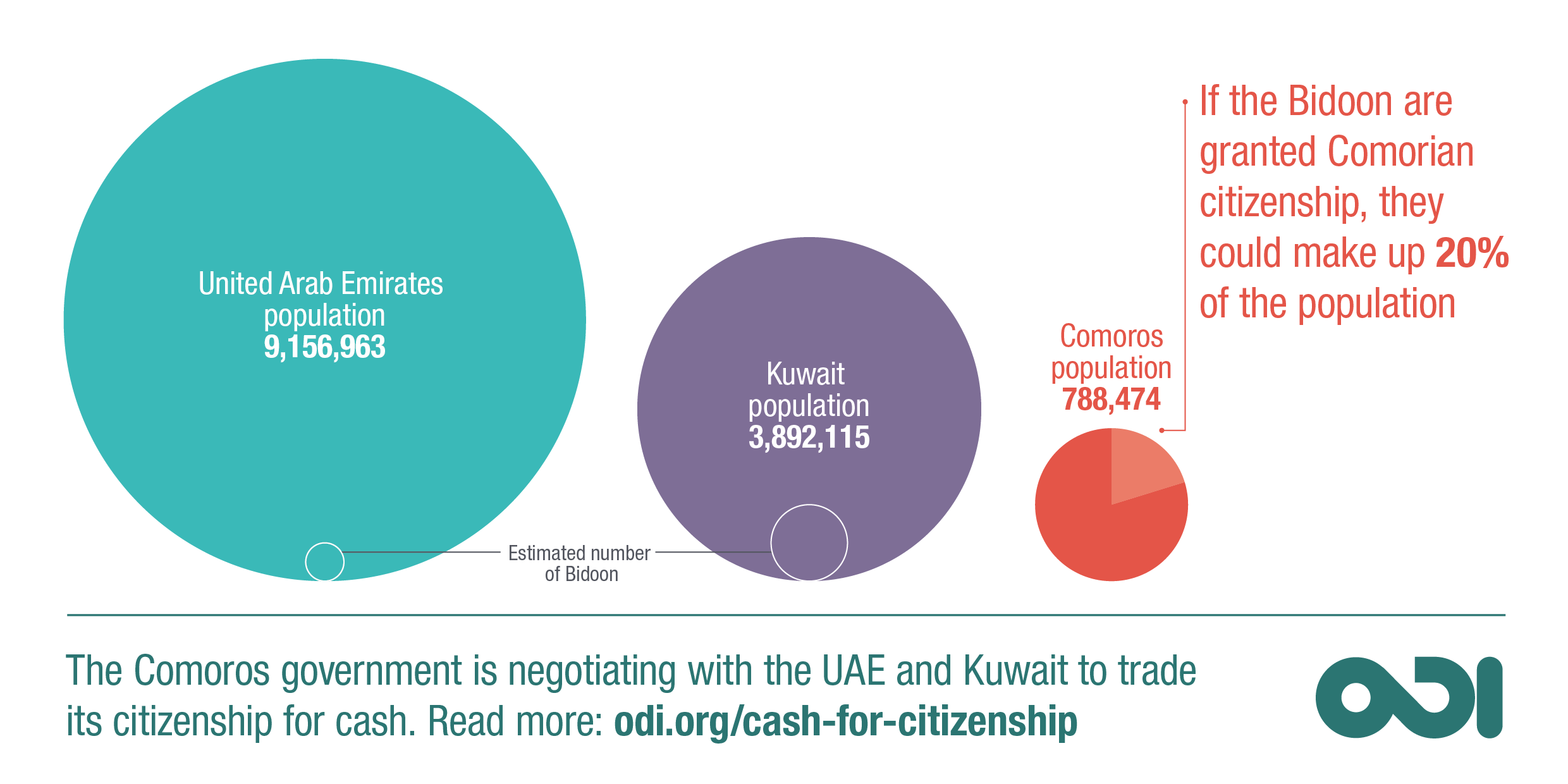 Infographic: If the Bidoon are granted Comorian citizenship, they could make up 20% of the population