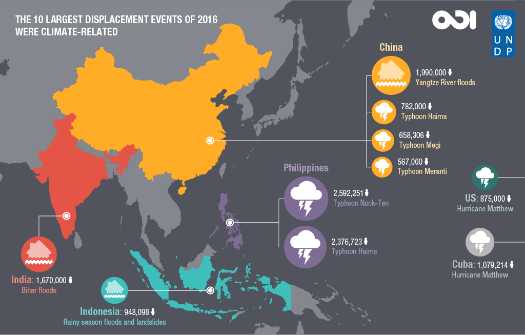 The 10 largest displacement events of 2016 were climate-related