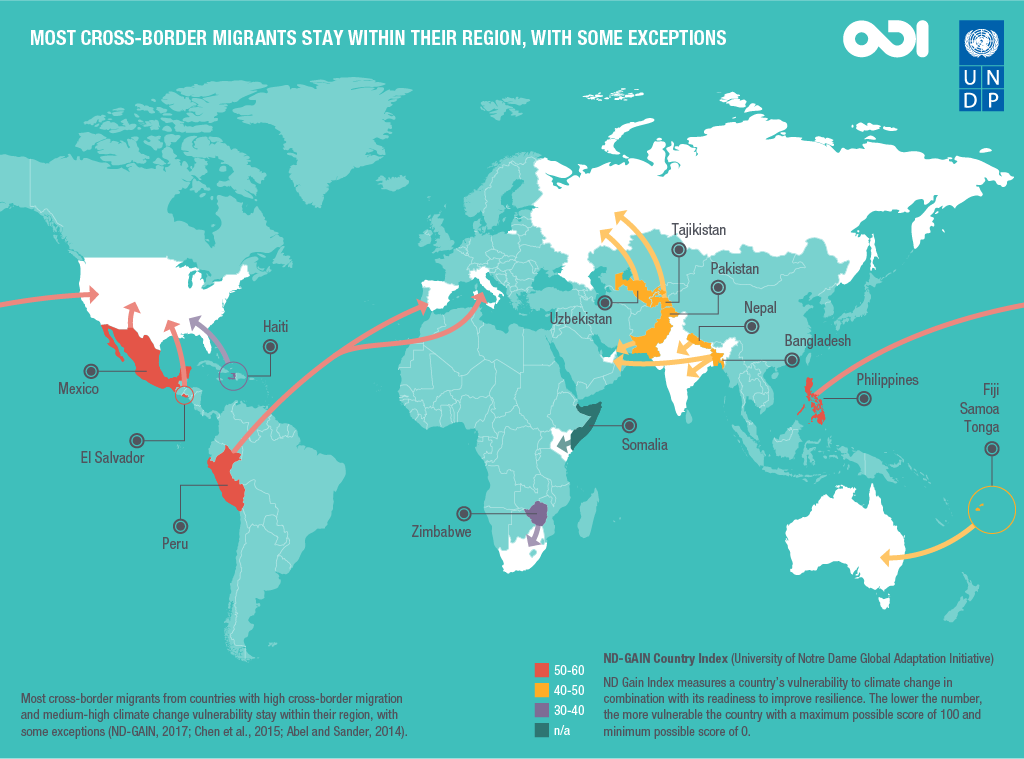 Most cross-border migrants stay within their region, with some exceptions