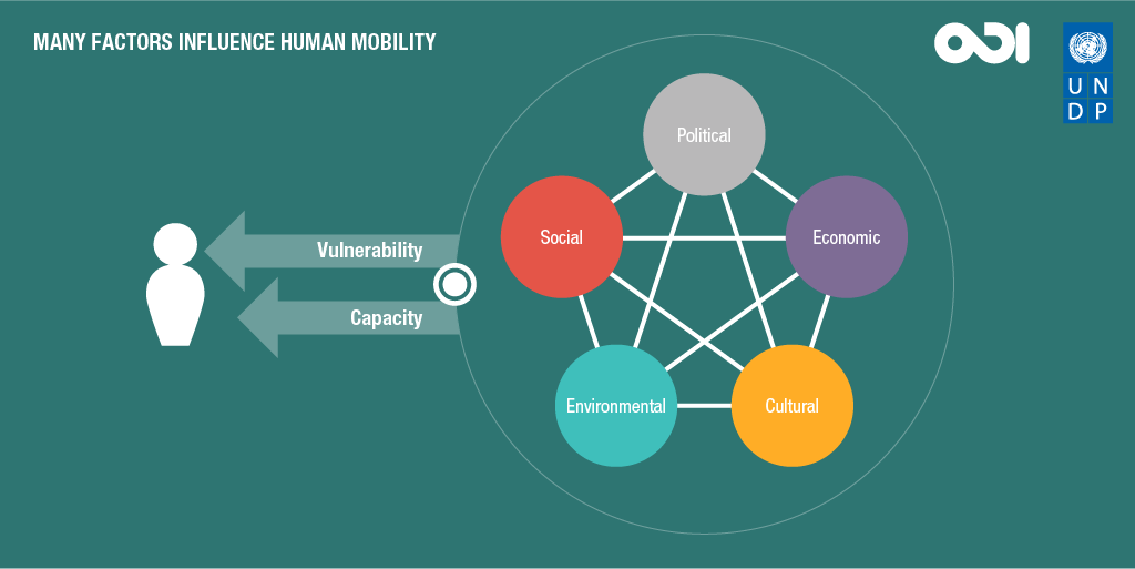 Many factors may influence human mobility