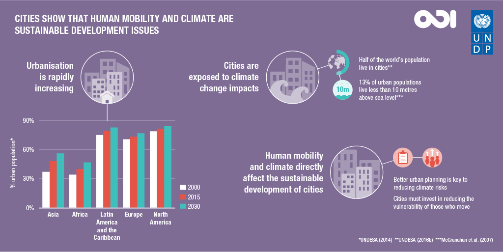 Cities show that human mobility and climate are sustainable development issues