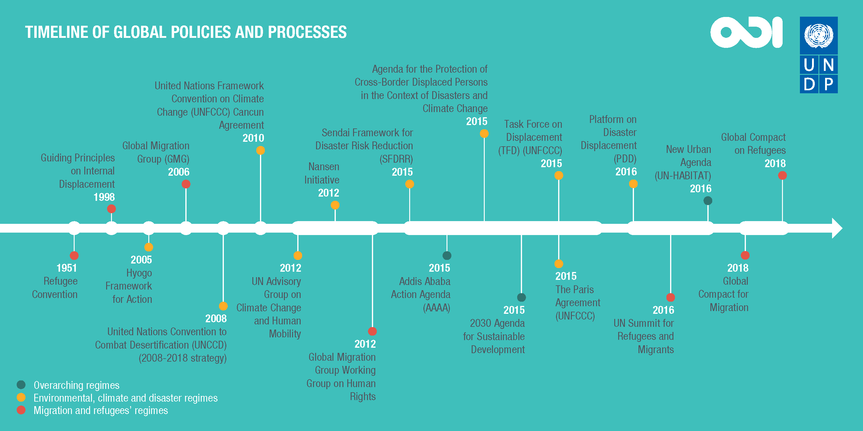 Timeline of global policies and processes