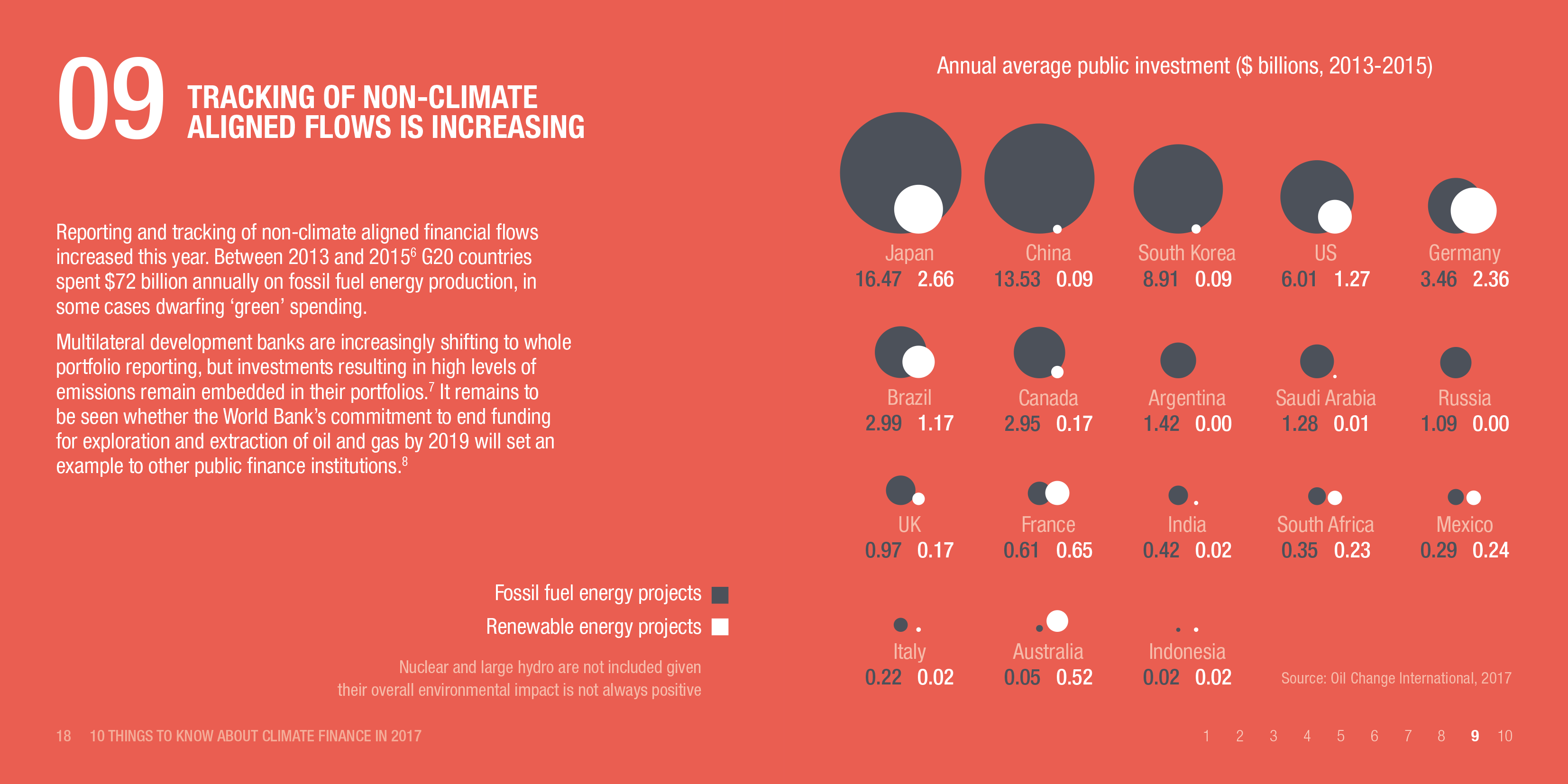 Infographic: Tracking of non-climate aligned flows is increasing
