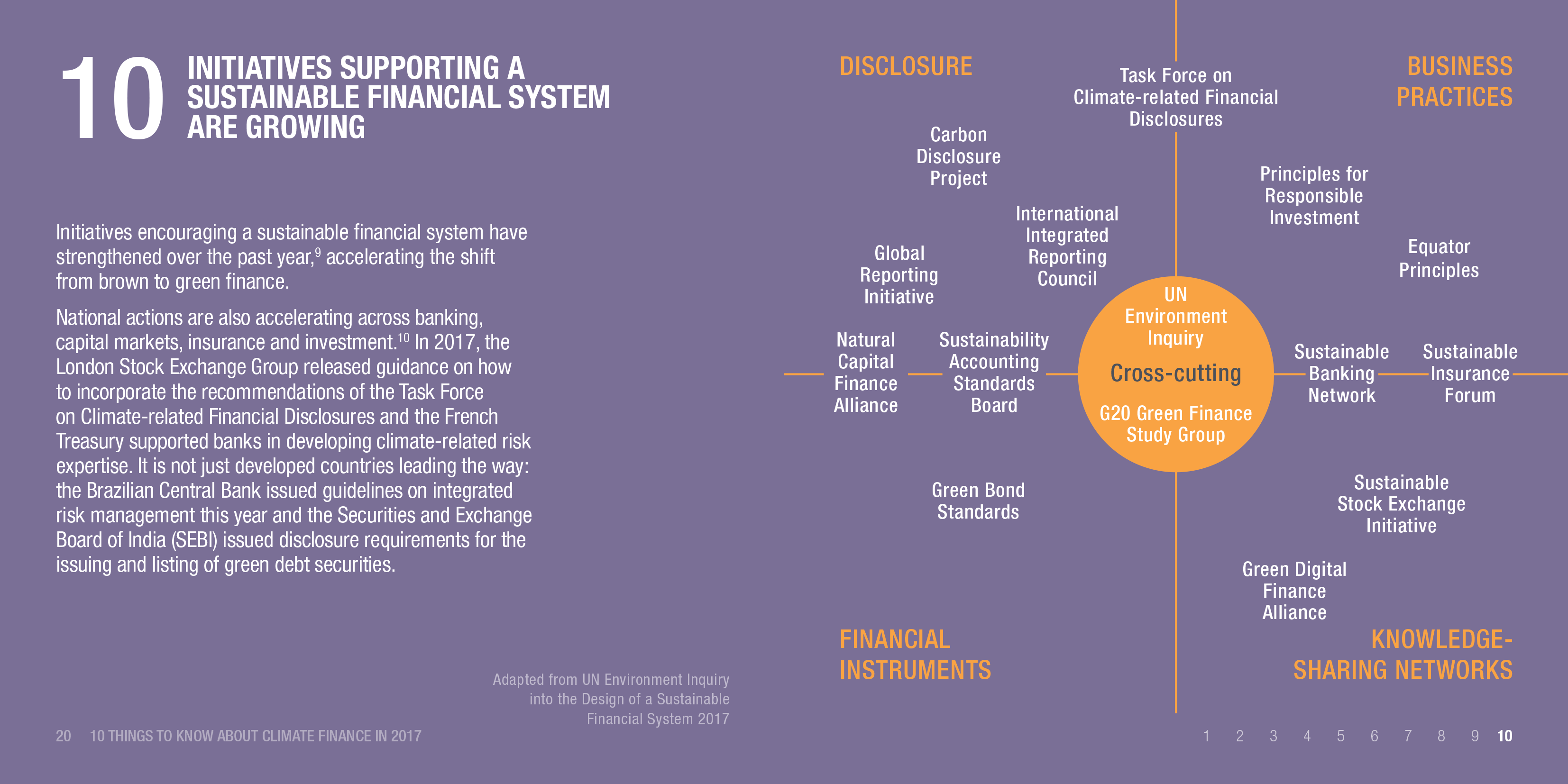 Infographic: Initiatives supporting a sustainable financial system are growing
