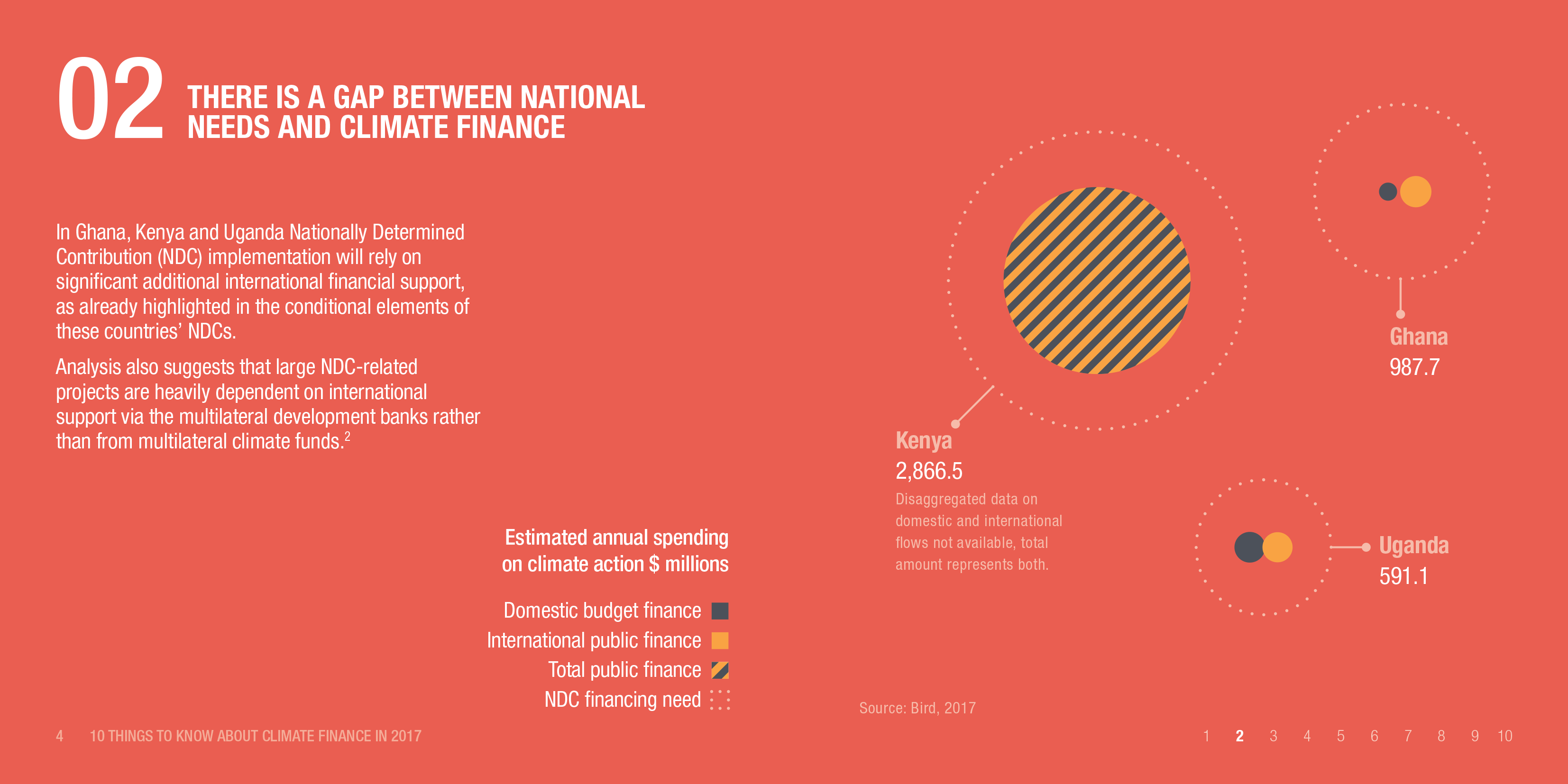 Infographic: There is a gap between national needs and climate finance