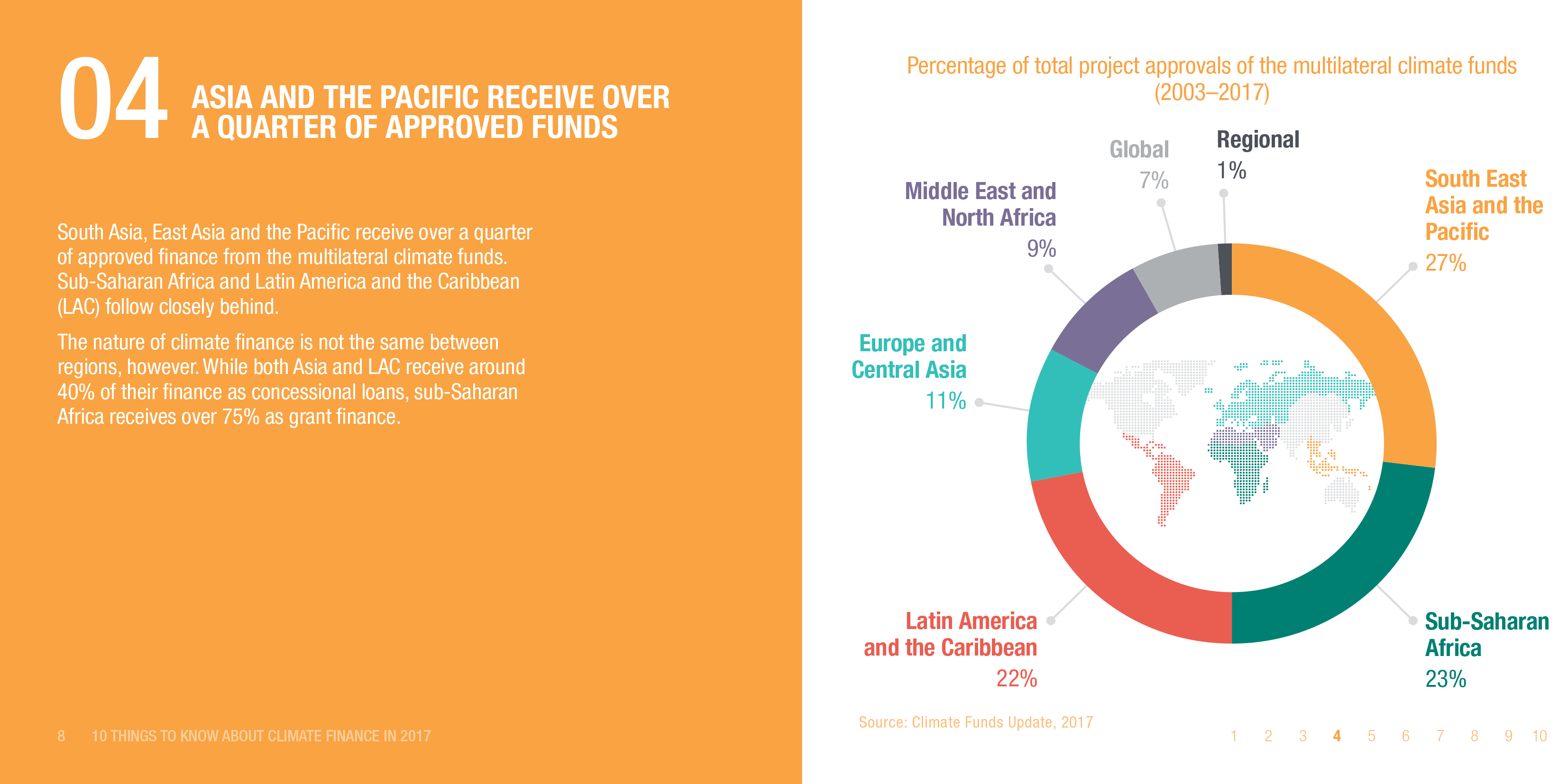Infographic: Asia and the Pacific receive over a quarter of approved funds