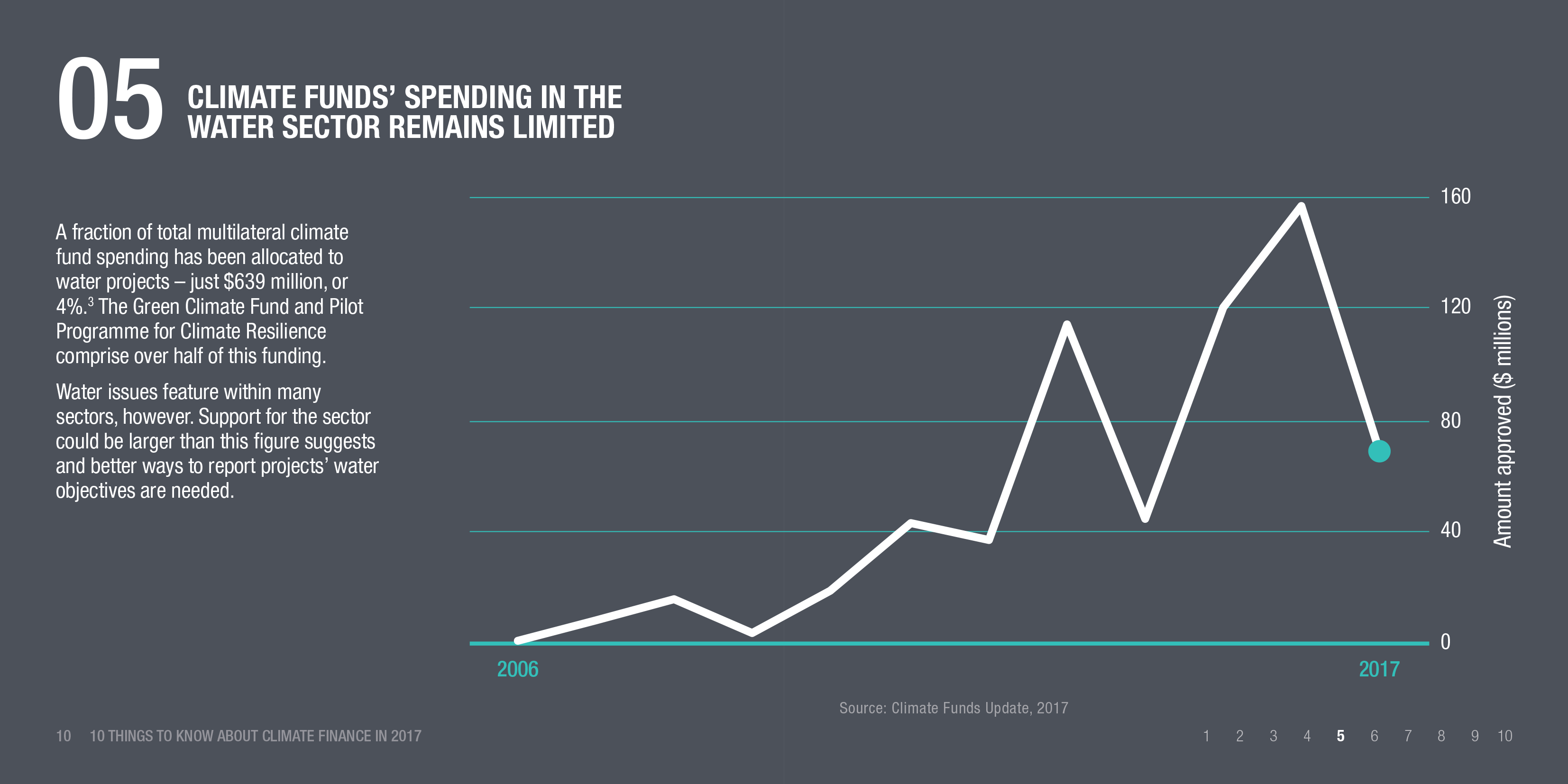 Infographic: Climate funds' spending in the water sector remains limited