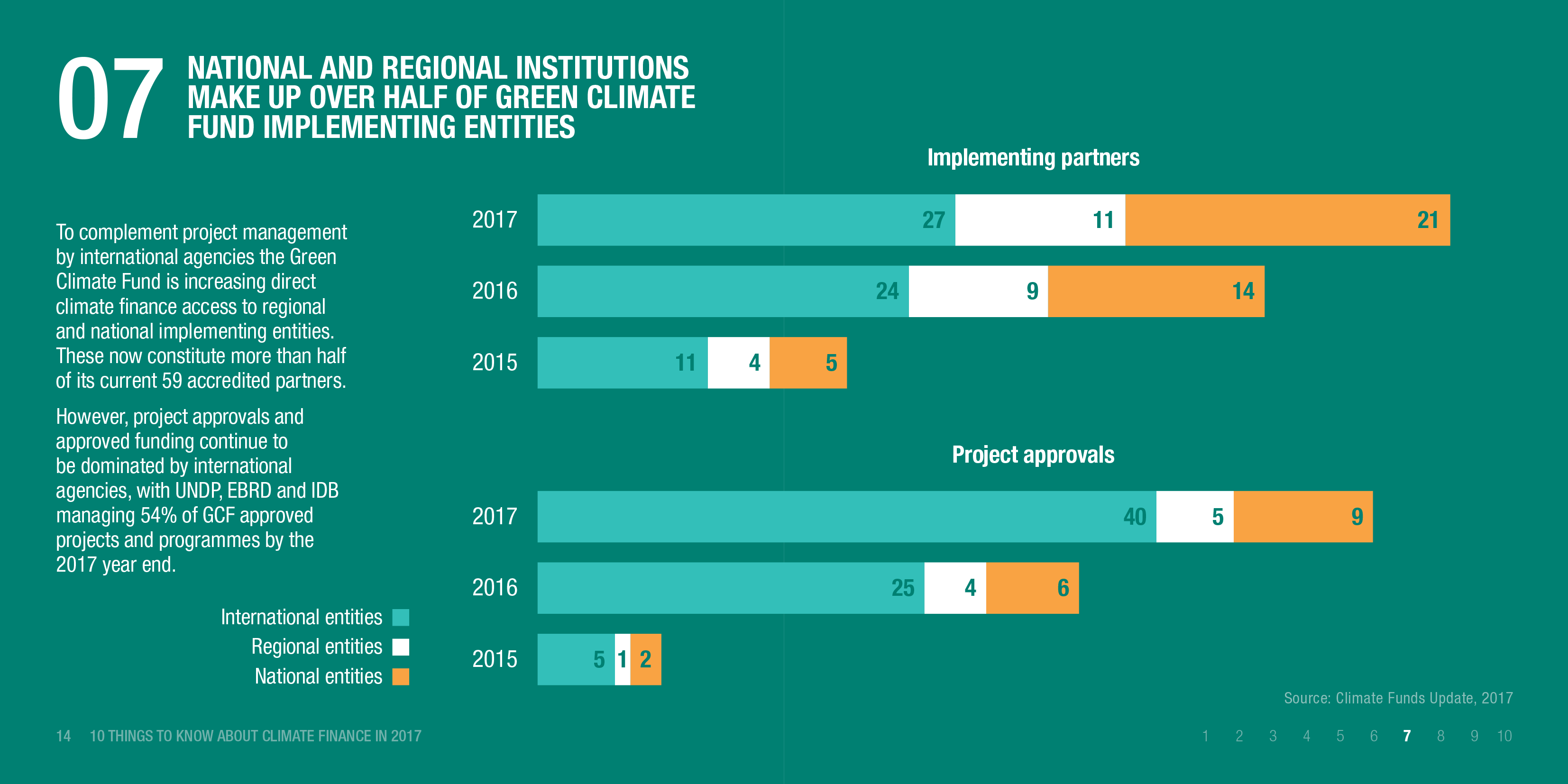 Infographic: National and regional institutions make up over half of Green Climate Fund implementing entities