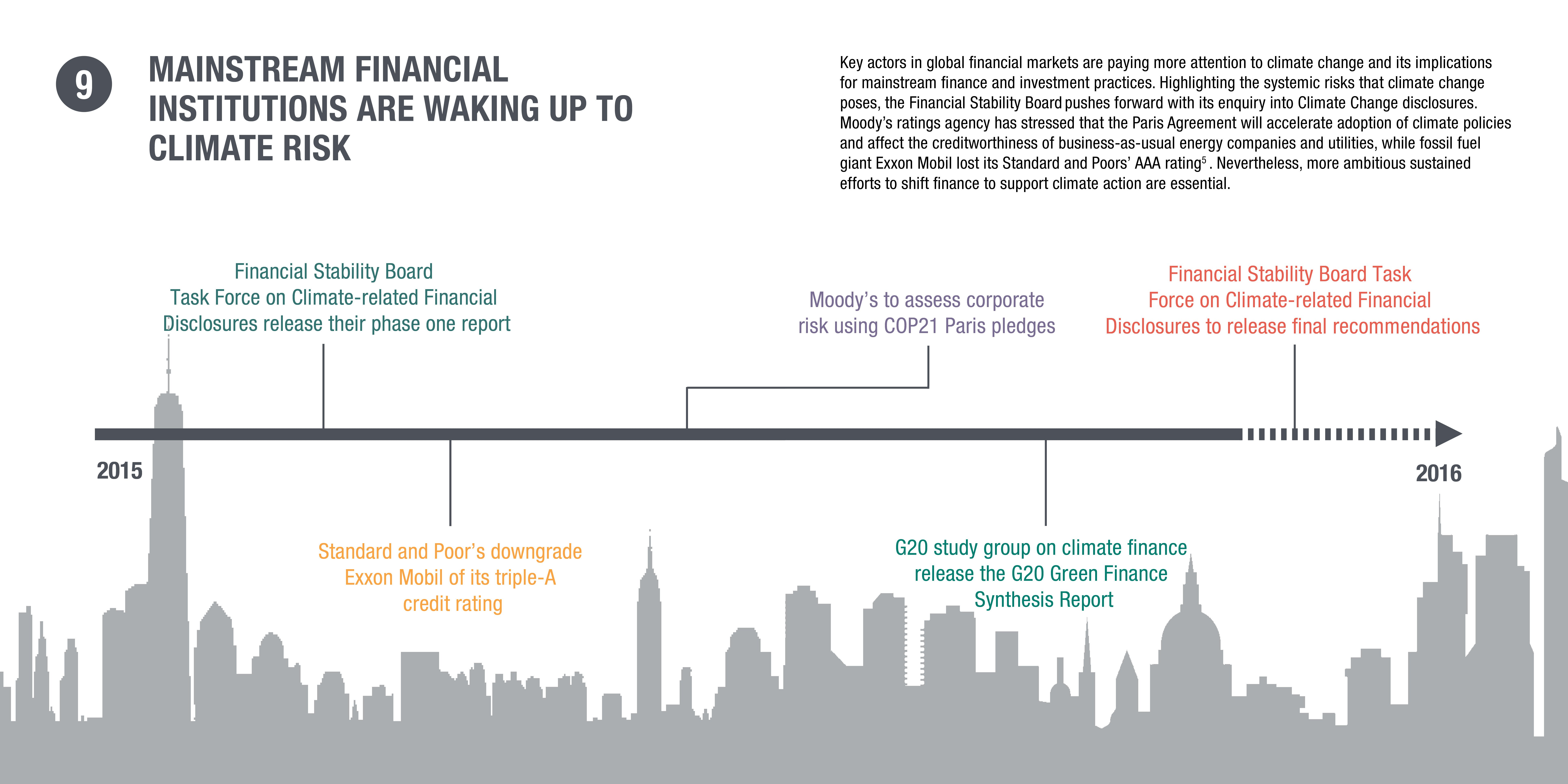 Infographic: mainstream financial institutions are waking up to climate risk