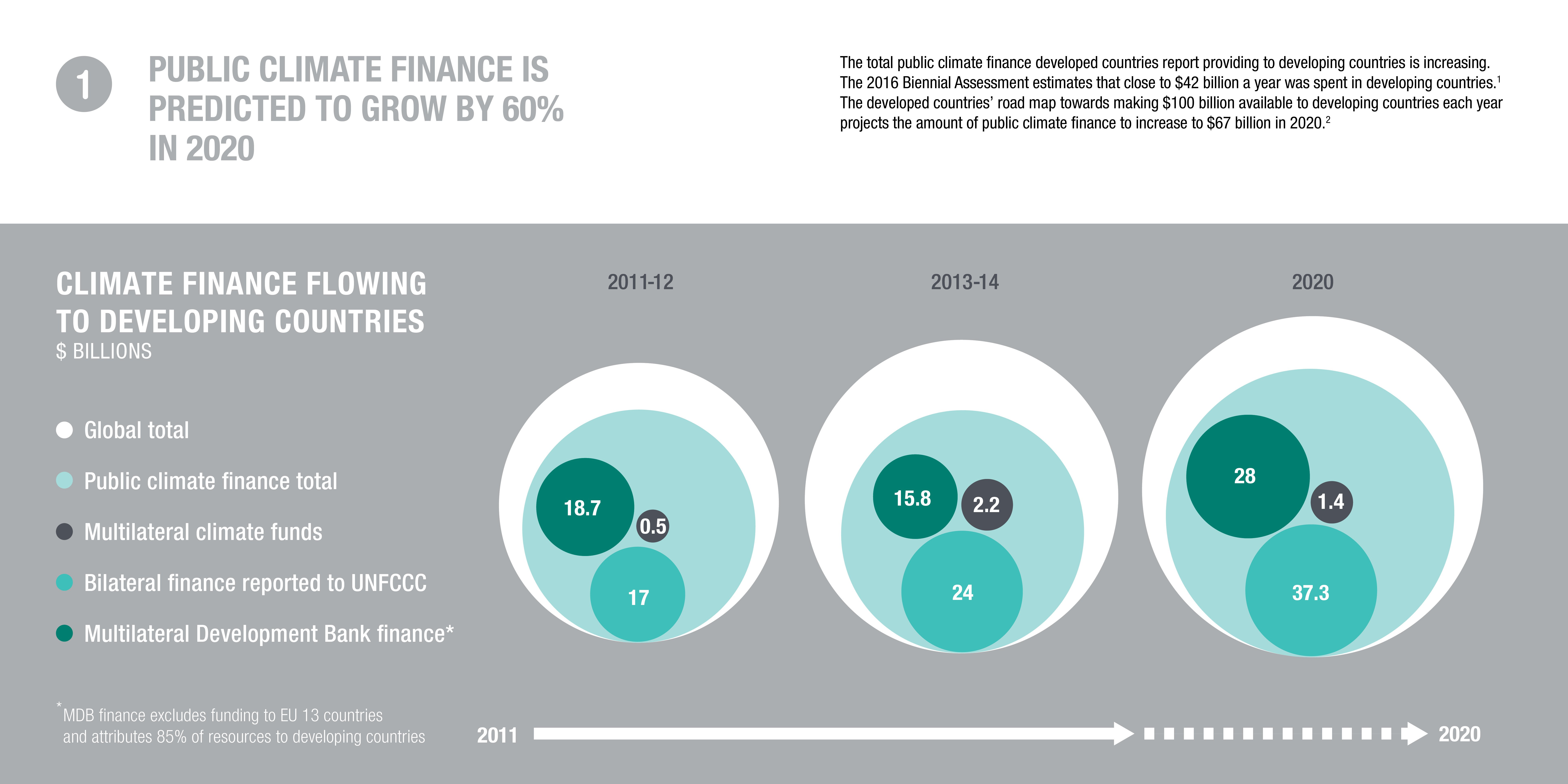 Infographic: public climate finance is predicted to grow by 60% in 2020