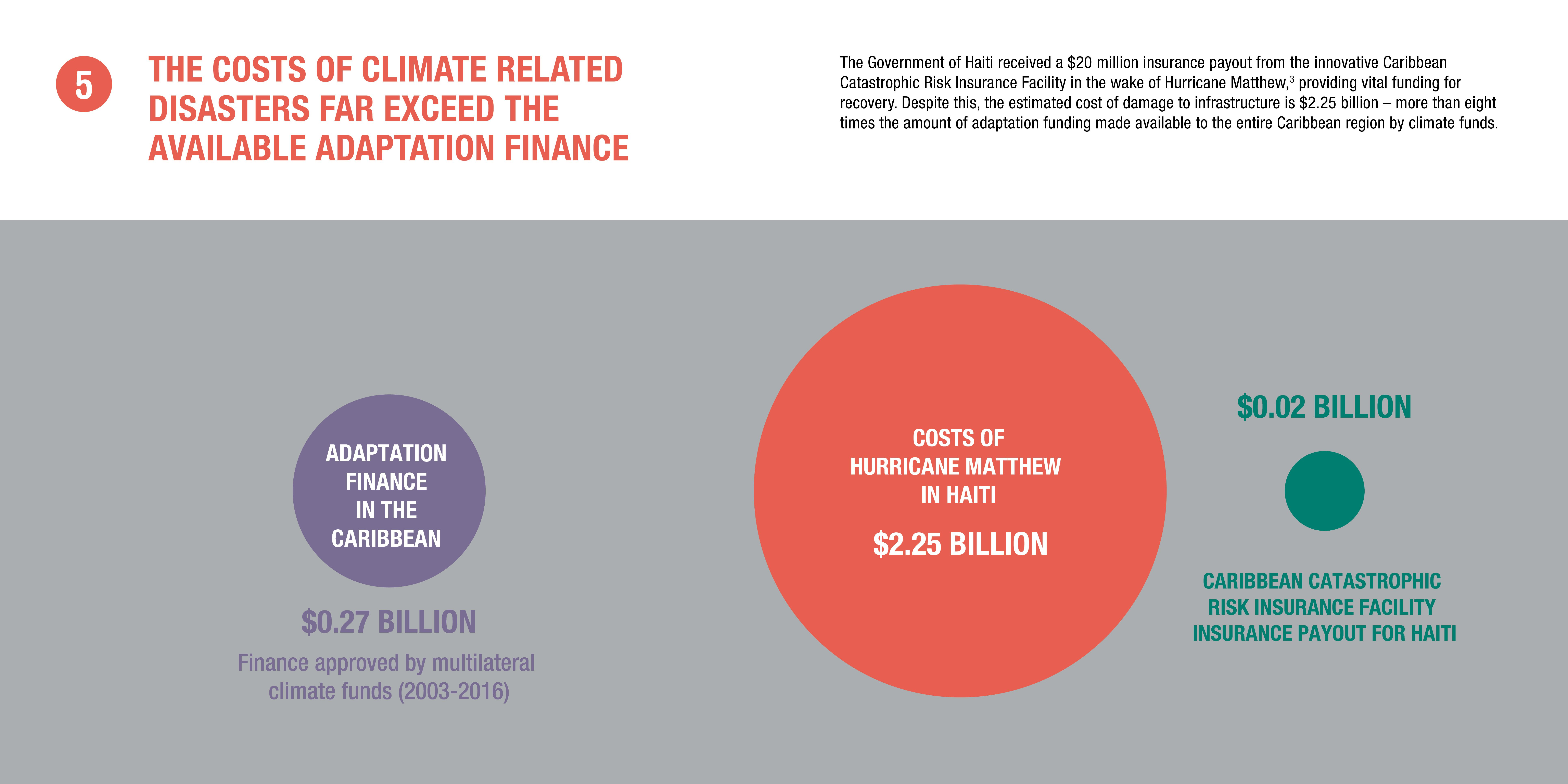 Infographic: the costs of climate related disasters far exceed the available finance