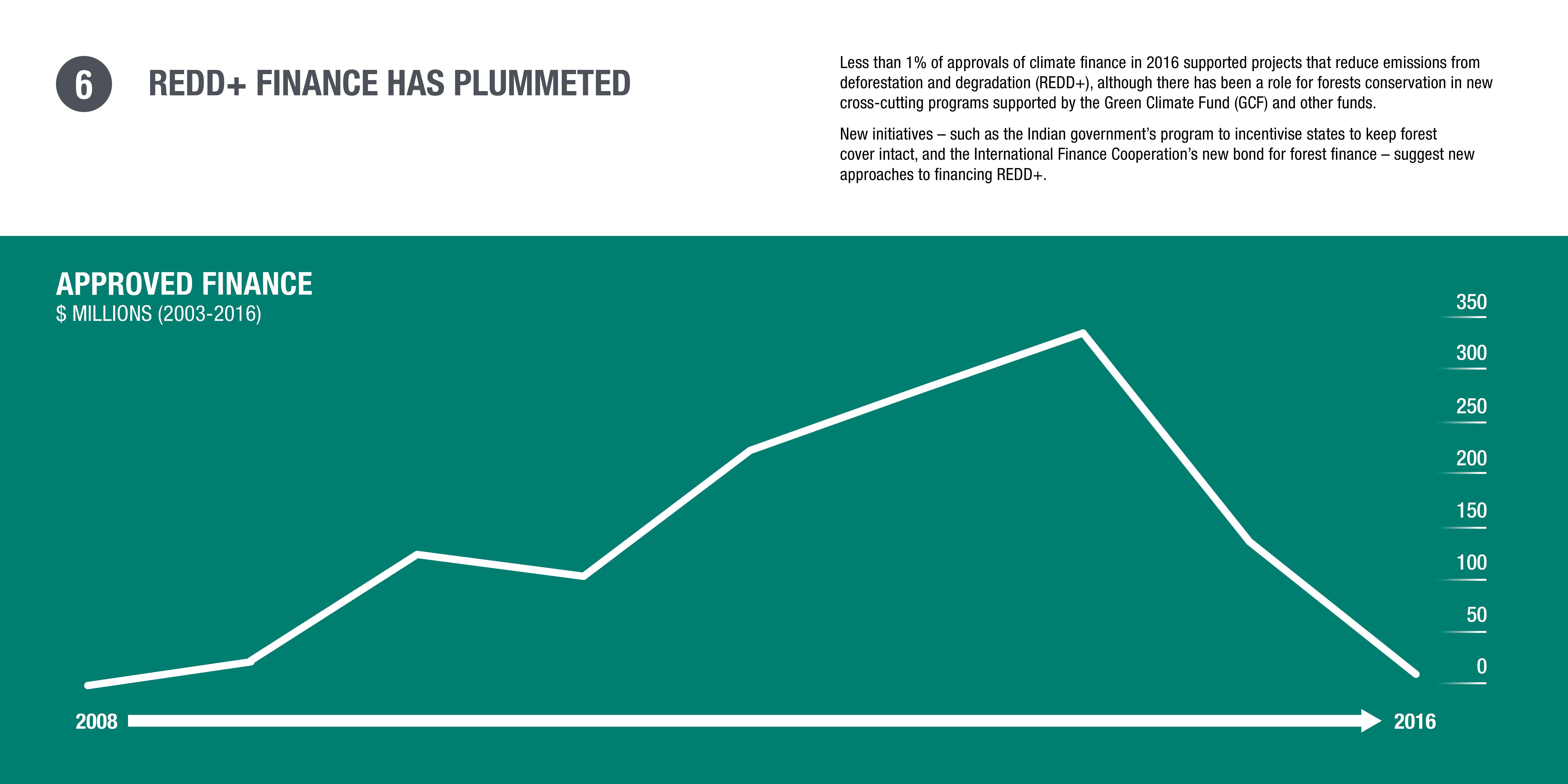 Infographic: REDD+ finance has plummeted