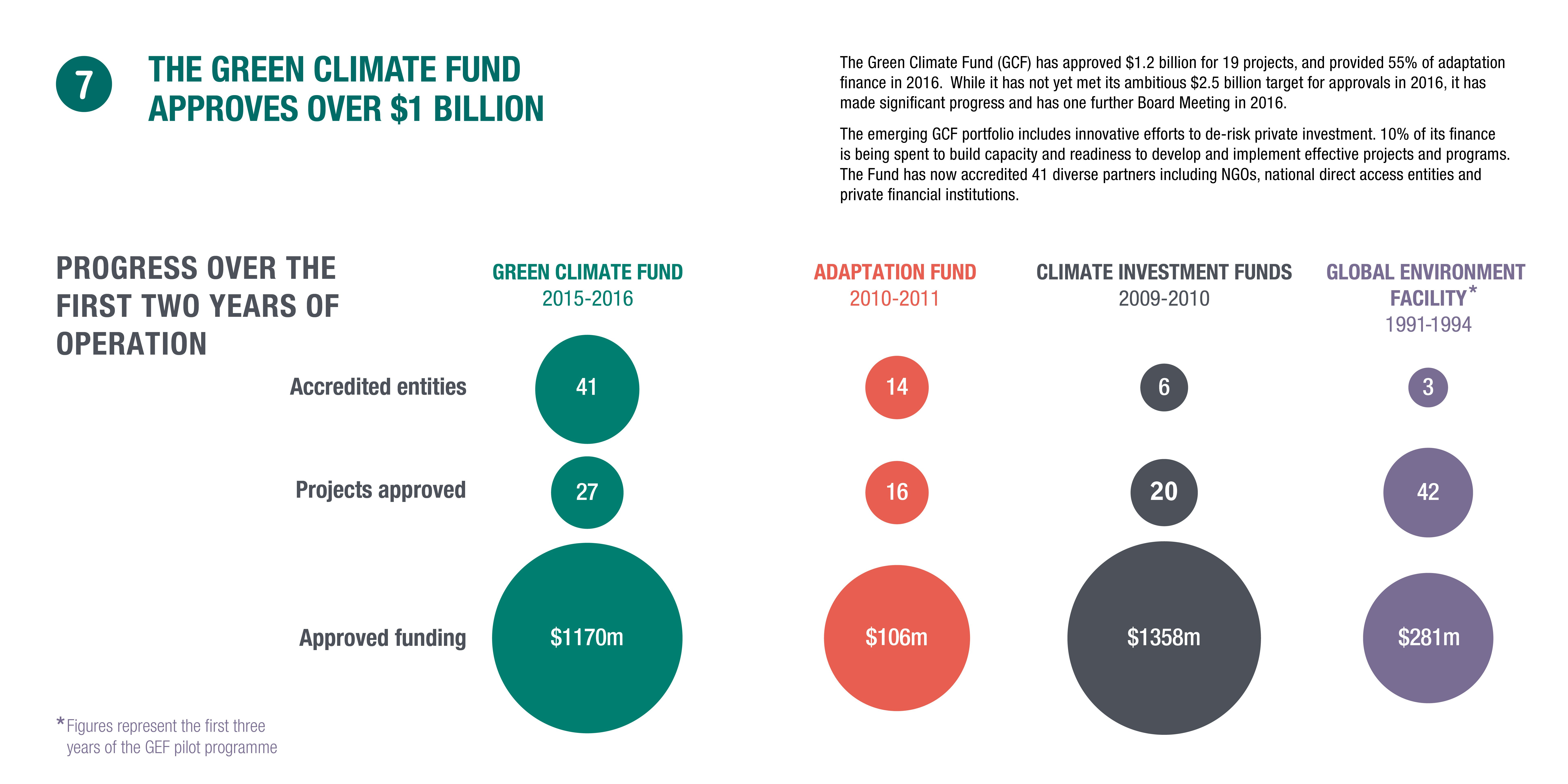 Infographic: the Green Climate Fund approves over $1 billion