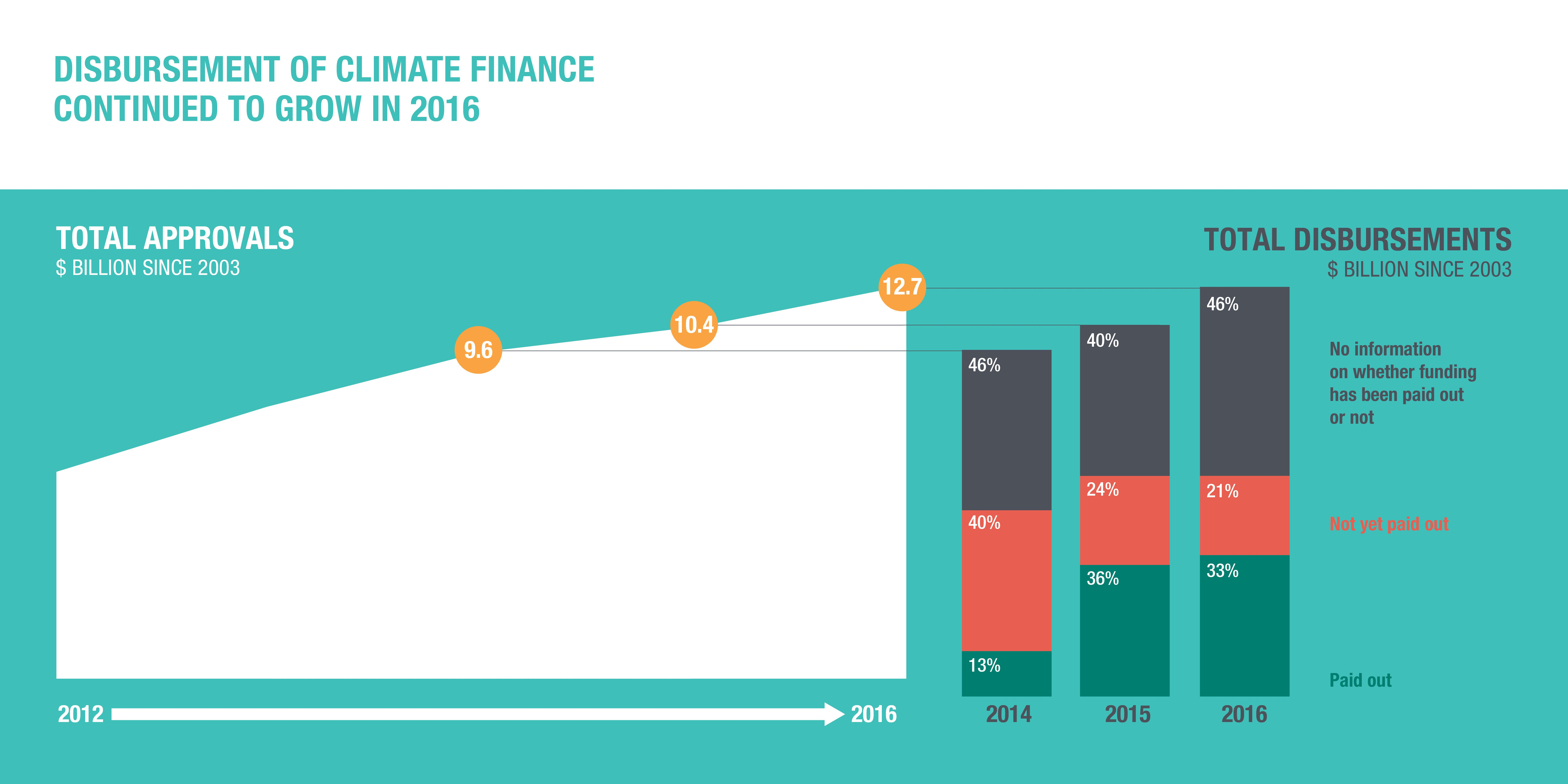 Infographic: disbursement of climate finance continued to grow in 2016