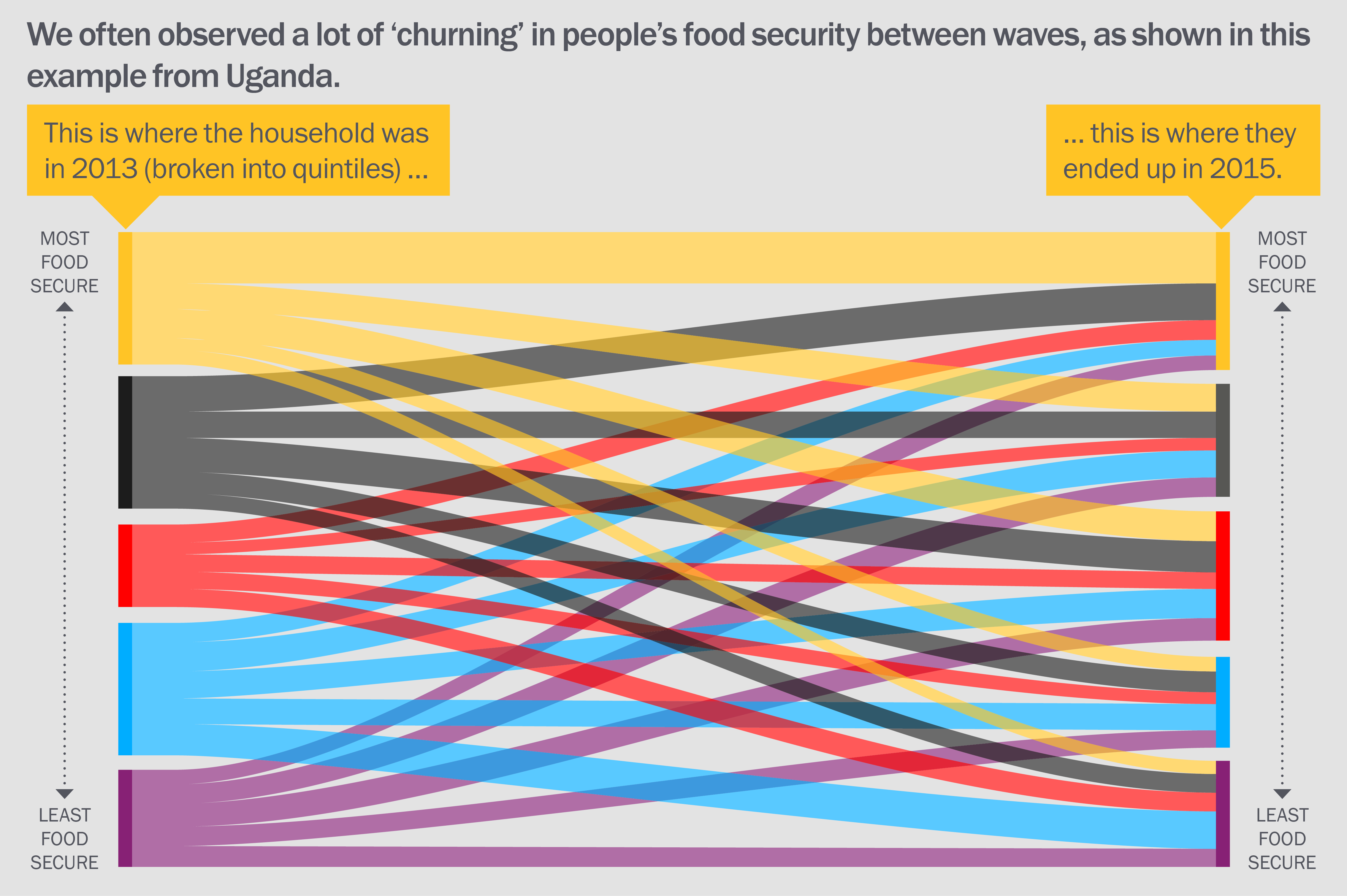 We often observed a lot of 'churning' in people's food security between waves, as shown in this example from Uganda