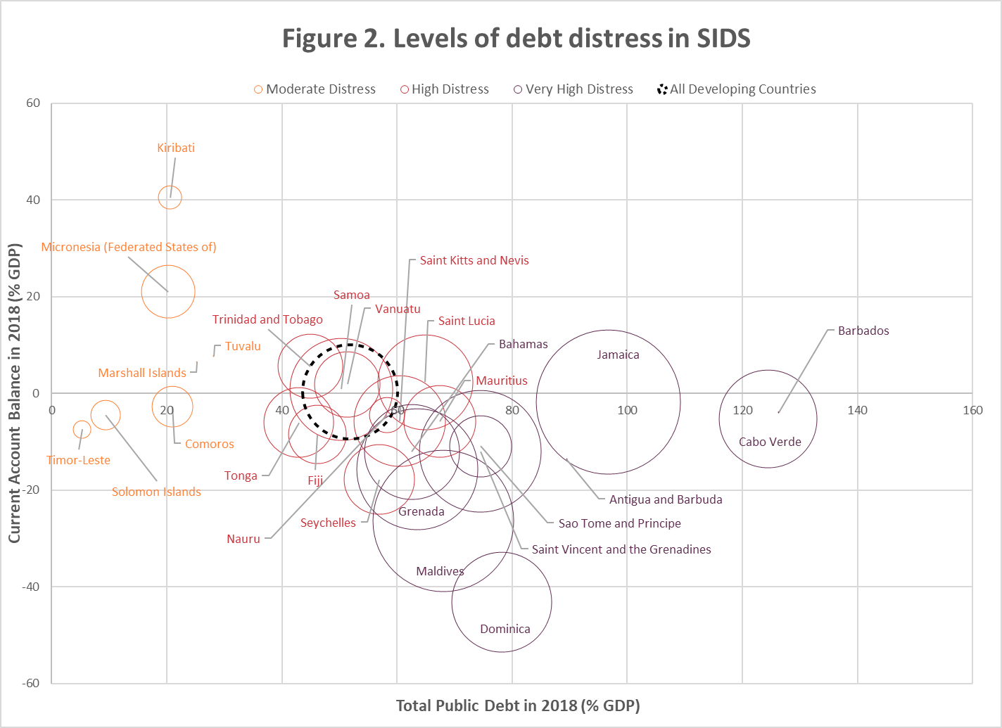 Levels of debt distress in SIDS