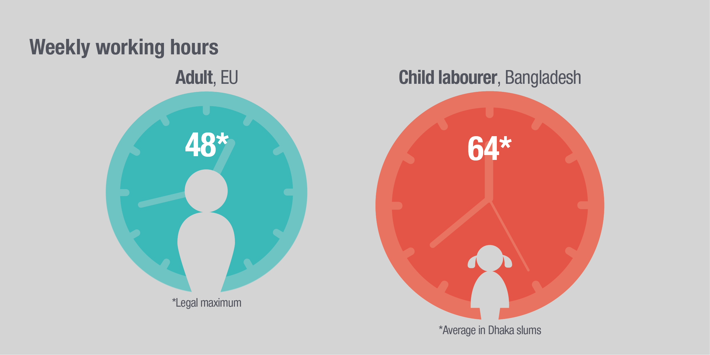 Infographic: weekly working hours of child labourers in Bangladesh vs adults in the EU